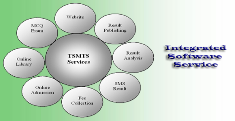 TS Management System